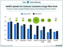The Netflix-Comcast Deal Led To A Serious Speed Increase For Netflix (NFLX)