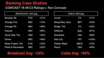 Comcast: Binge watching actually helps live TV ratings (exclusive)